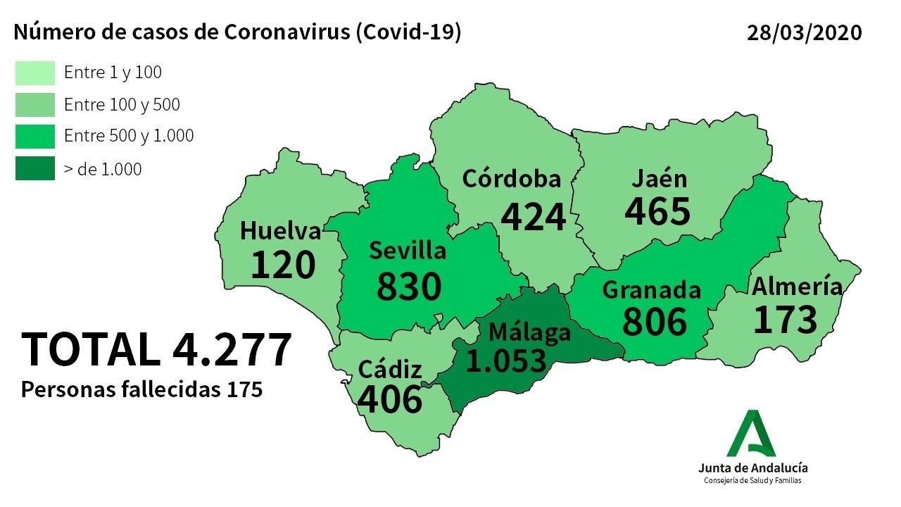 484 nuevos casos de Coronavirus elevan a 4.277 personas afectadas y 175 fallecidos en Andalucía