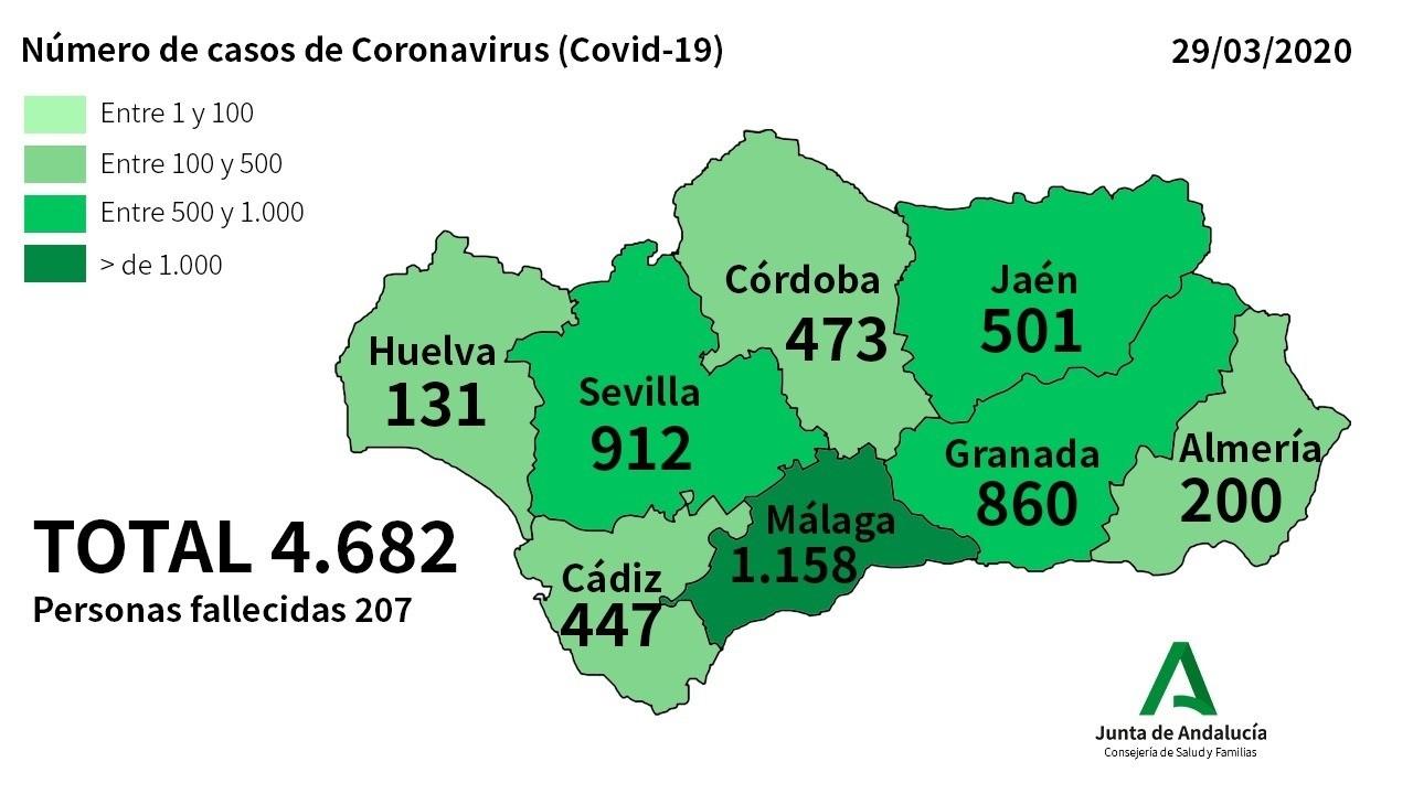 405 nuevos casos de coronavirus en Andalucía que eleva la cifra de contagiados a 4.682 y 202 fallecidos