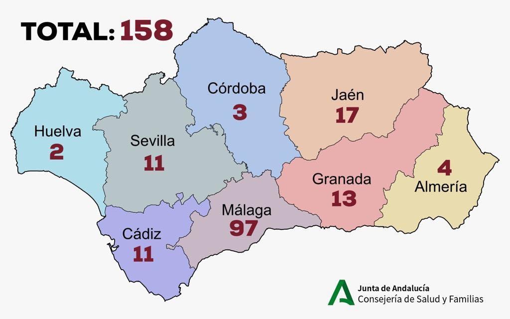 Andalucía llega a los 158 casos por coronavirus y supenderá las clases desde el lunes
