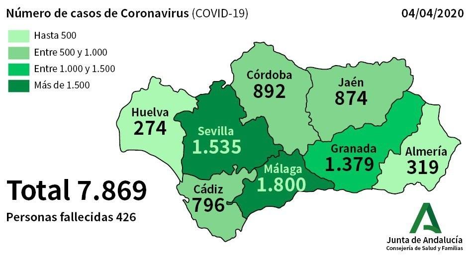 495 nuevos casos de Coronavirus en las últimas horas con lo que el número total de afectados en Andalucía asciende a 7.869