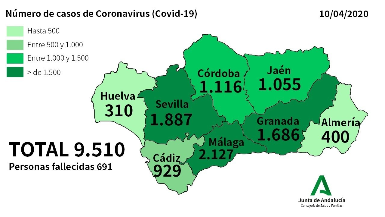 Andalucía frena la curva del Coronavirus con 249 nuevos casos y un total de 9.510 afectados y 691 fallecidos