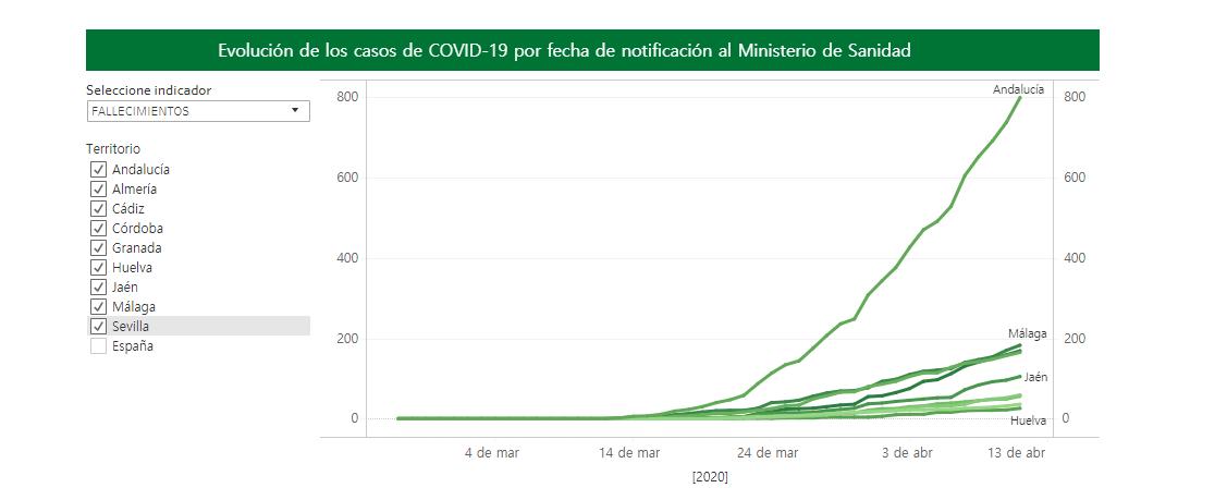 799 personas han fallecido ya en Andalucía por Coronavirus y 10.006 se han contagiado