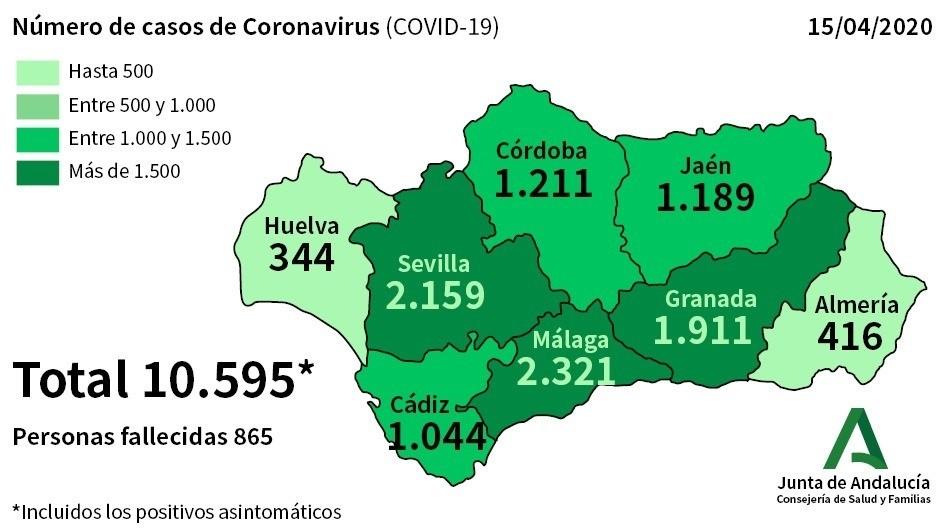289 nuevos casos de Coronavirus en Andalucía lo que eleva el total a 10.595 y 865 fallecidos
