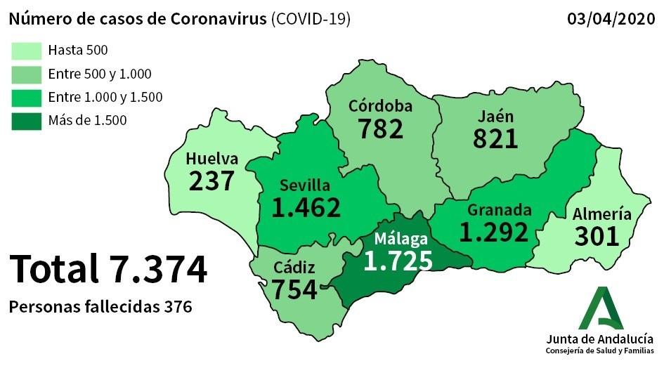 El ritmo de contagiados por Coronavirus en Andalucía no da tregua con 402 nuevos casos lo que eleva la cifra a 7.374 y 376 fallecidos