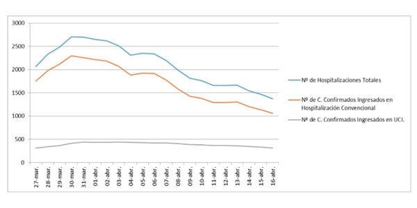 Coronavirus Andalucía: 246 nuevos casos, 11.053 en total, 940 fallecidos y 2.790 curados