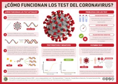 Así son las pruebas PCR que se utilizan para detectar el coronavirus