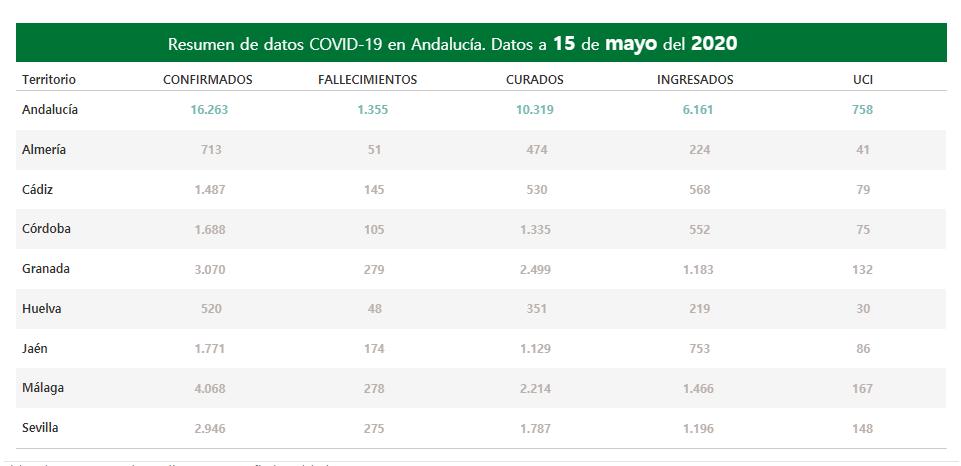 En Andalucía 282 pacientes con COVID-19 permanecen ingresados de los que 69 se encuentran en UCI