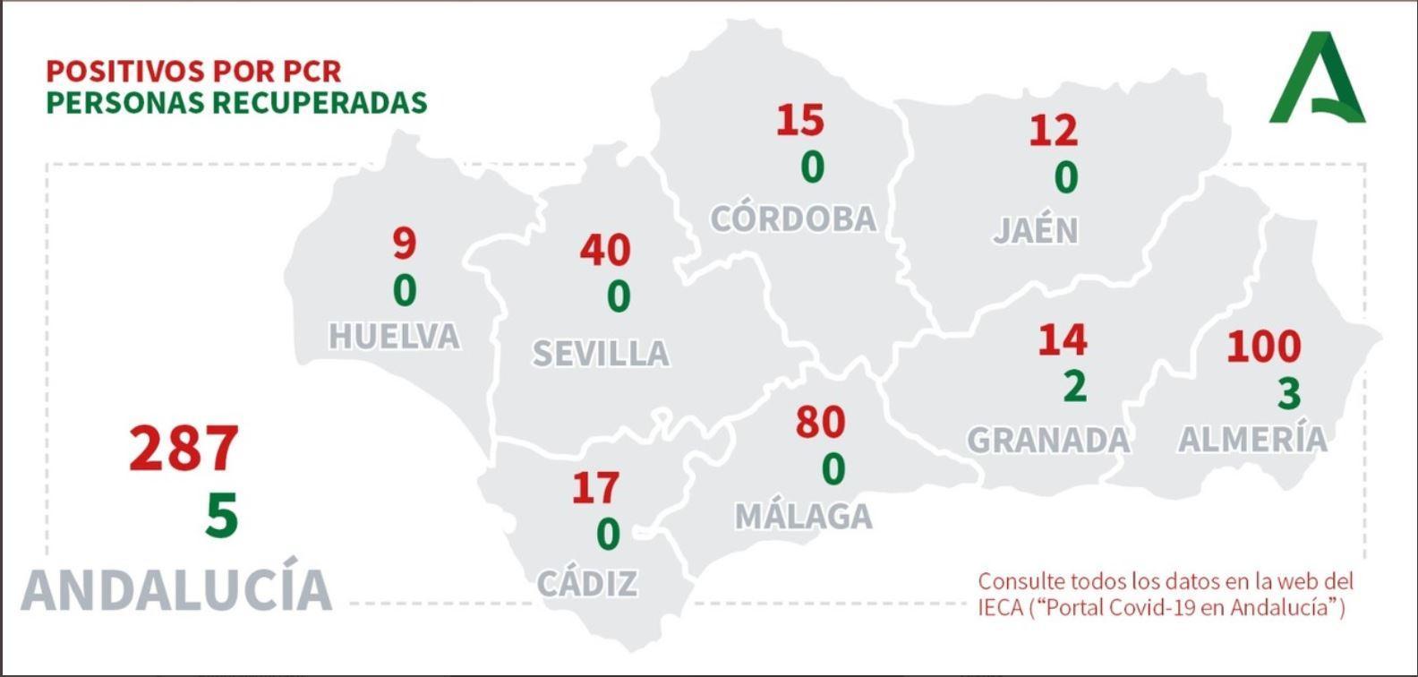 108 rebrotes activos por coronavirus en Andalucía con 1.230 contagios