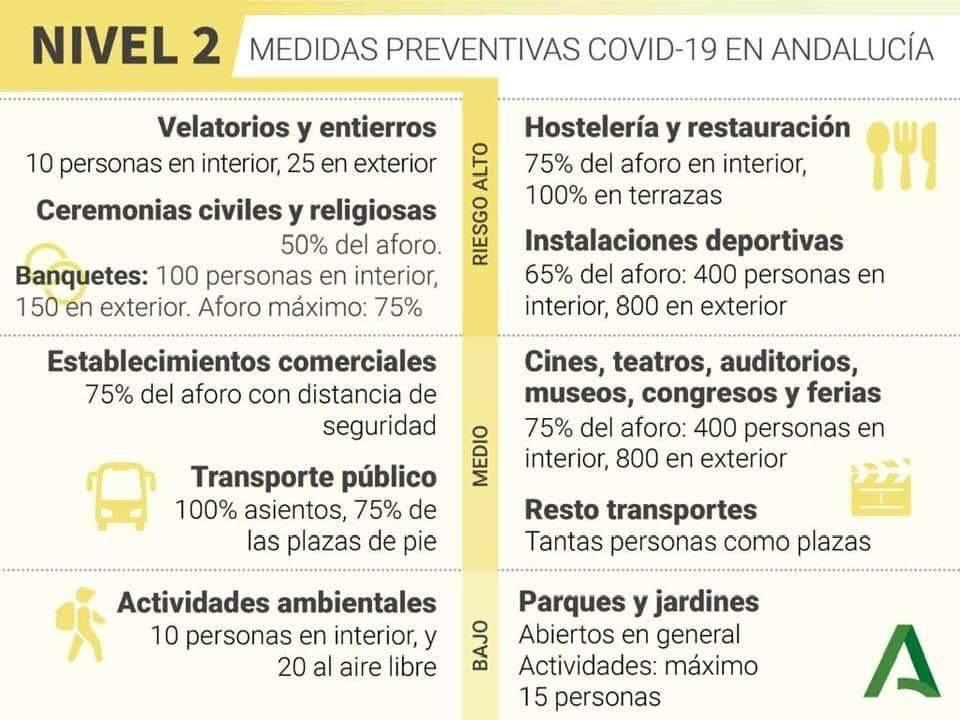 Medidas frente al Coronavirus en Andalucía Nivel 2