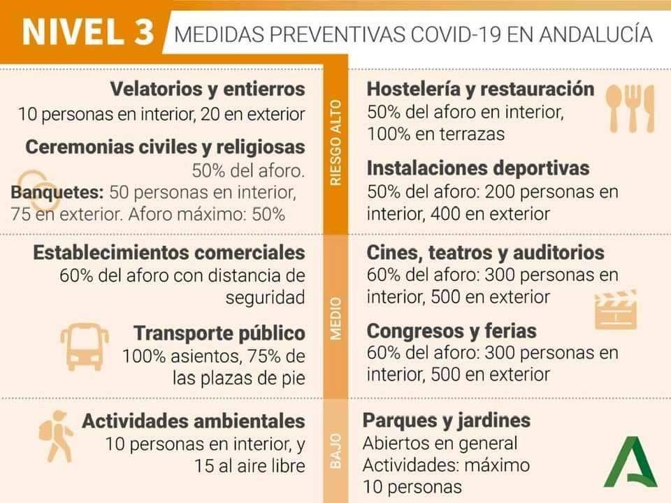 Medidas frente al Coronavirus en Andalucía Nivel 3