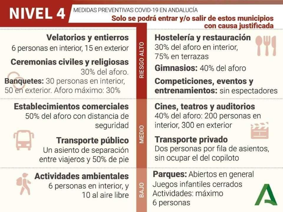 Medidas frente al Coronavirus en Andalucía Nivel