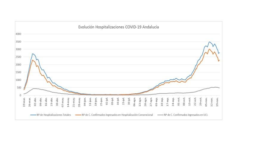 El número de curados de coronavirus supera al de nuevos contagios por primera vez en Andalucía en la segunda ola de la pandemia