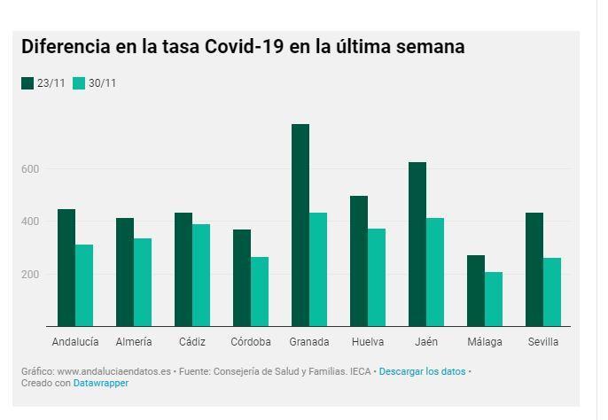 Andalucía registra 770 positivos en las últimas 24 horas y reduce un 30% la tasa de coronavirus en una semana