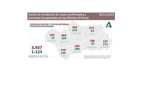 Andalucía decidirá este domingo sobre el endurecimiento de las restricciones mientras registra casi 4.000 nuevos contagios por coronavirus