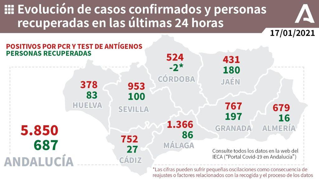Datos coronavirus en Andalucía