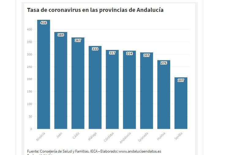 Tasa de coronavirus en Andalucía