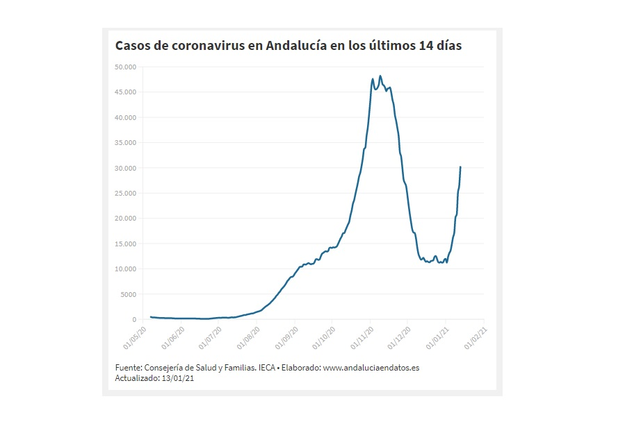 Andalucía registra la cifra más alta de contagios desde el inicio del coronavirus con 6.882 casos en 24 horas con Málaga, Sevilla y Cádiz «disparadas»