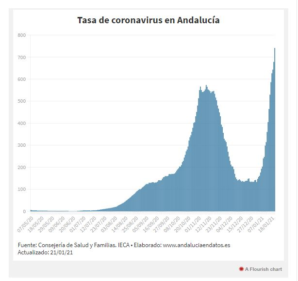 curva tasa de coronavirus en Andalucía