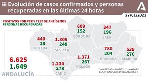 Mapa del coronavirus en Andalucía: 6.625 nuevos contagios, con Málaga, Sevilla y Cádiz por encima de los mil positivos