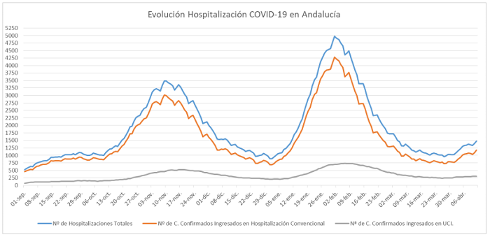 Sigue el ascenso: 1.473 pacientes con coronavirus están ingresados en los hospitales andaluces, 297 en UCI