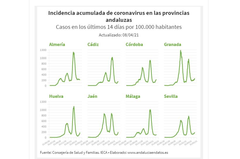 Andalucía duplica el número de contagios en las últimas 24 horas con 2.590 positivos por coronavirus y se eleva la presión sanitaria