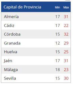 El tiempo en Andalucía