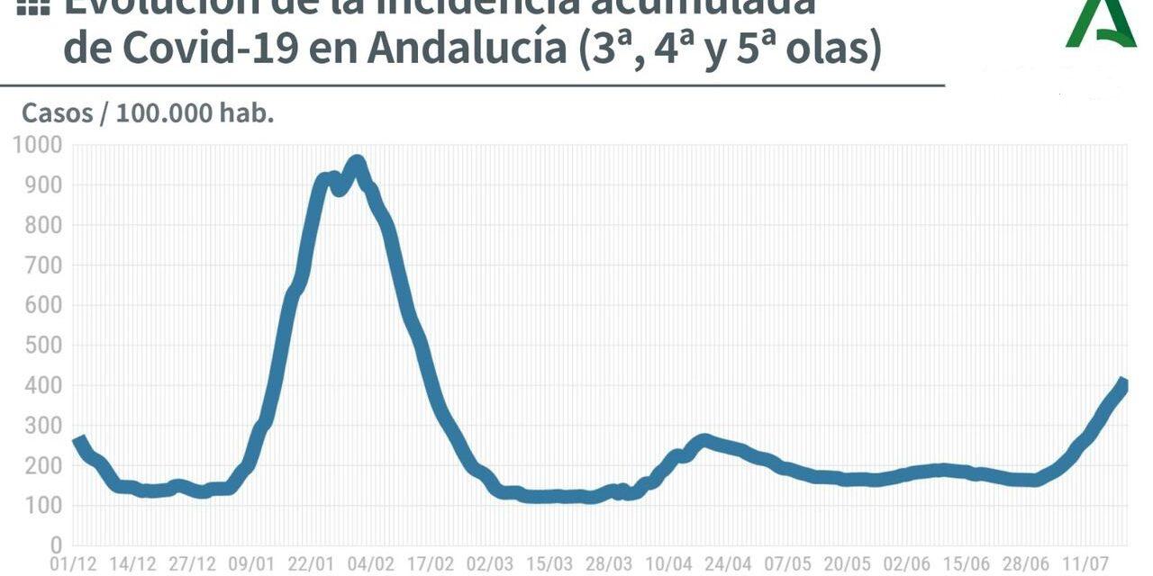 Mapa de coronavirus en Andalucía: 3.560 nuevos contagios por covid en Andalucía en las últimas 24 horas y 114 nuevas hospitalizaciones