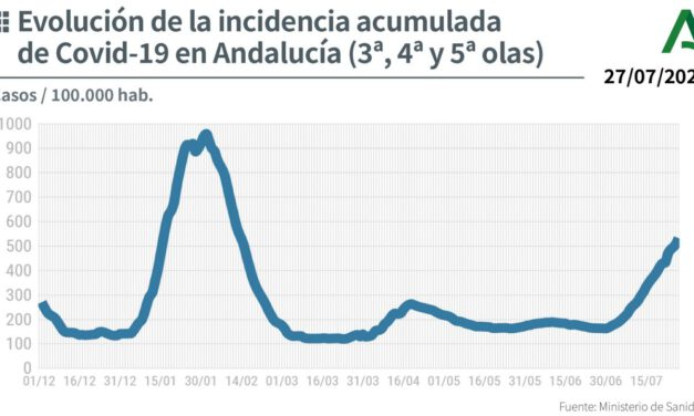 La Quinta ola del Coronavirus en Andalucía sigue subiendo: 3.848 nuevos contagiados, 1.151 hospitalizados y 7 fallecidos más