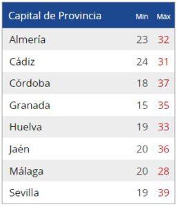 Temperaturas Andalucía
